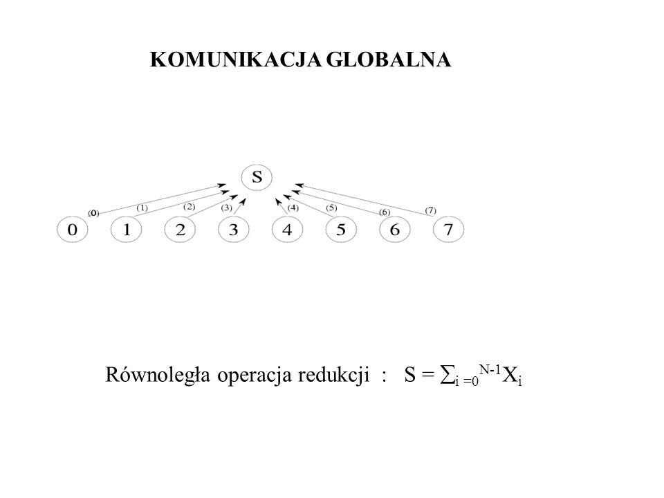 KOMUNIKACJA GLOBALNA Równoległa operacja redukcji : S = i =0N-1Xi