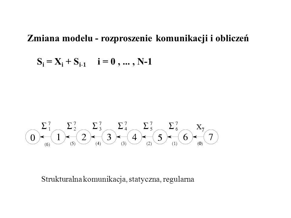 Zmiana modelu - rozproszenie komunikacji i obliczeń