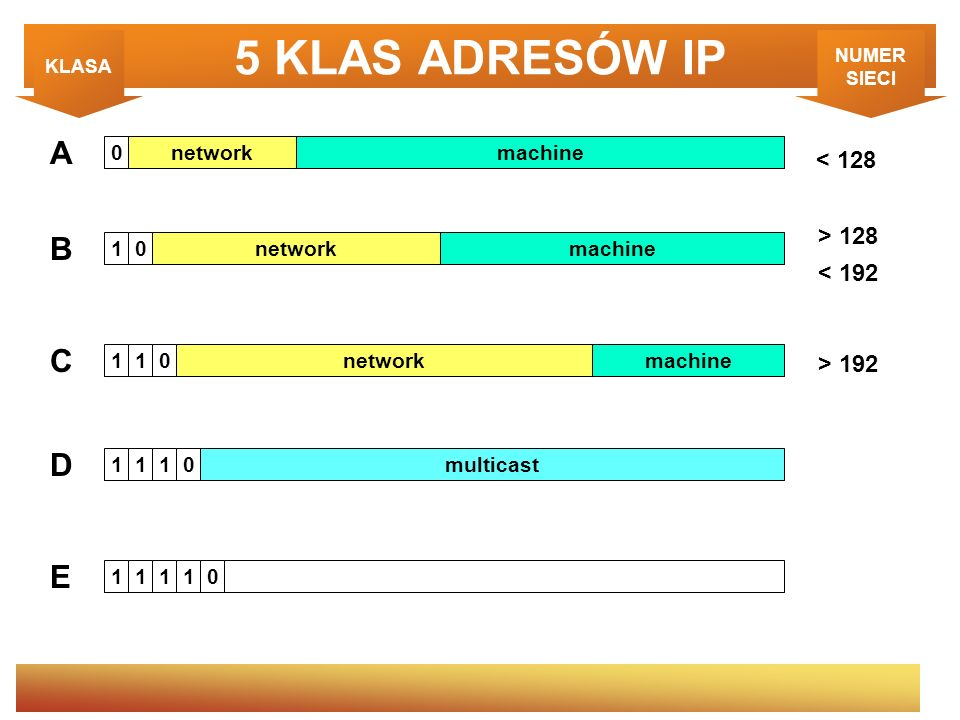 5 KLAS ADRESÓW IP A B C D E < 128 > 128 < 192 > 192