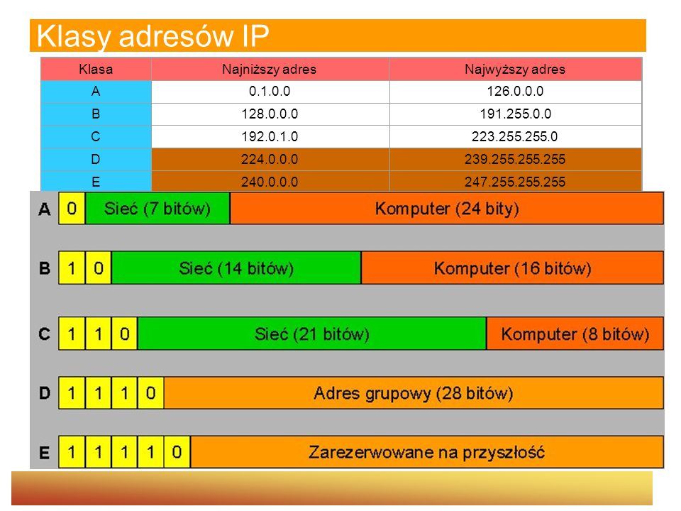 Klasy adresów IP Klasa Najniższy adres Najwyższy adres A 0.1.0.0