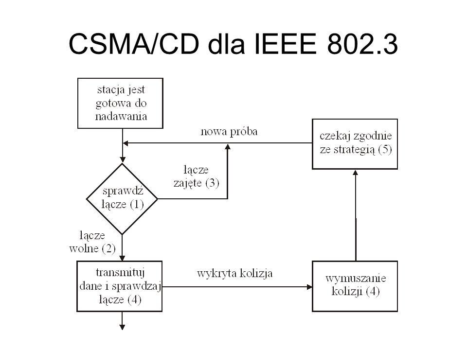 CSMA/CD dla IEEE 802.3