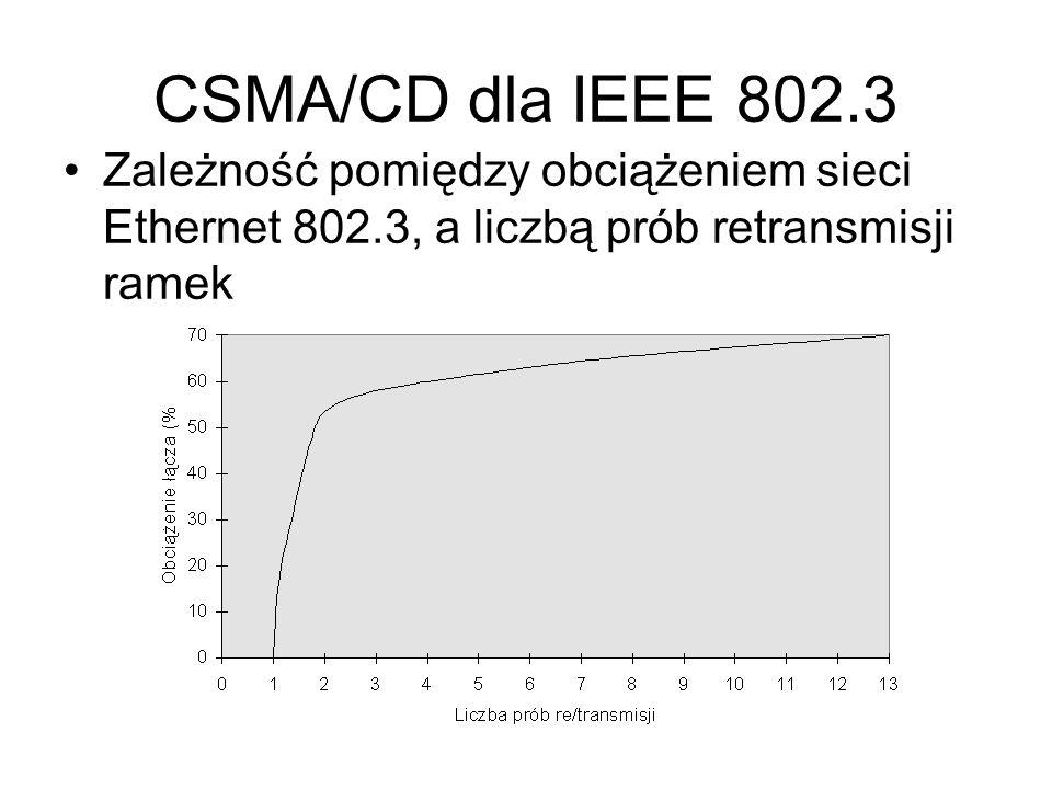 CSMA/CD dla IEEE 802.3 Zależność pomiędzy obciążeniem sieci Ethernet 802.3, a liczbą prób retransmisji ramek.