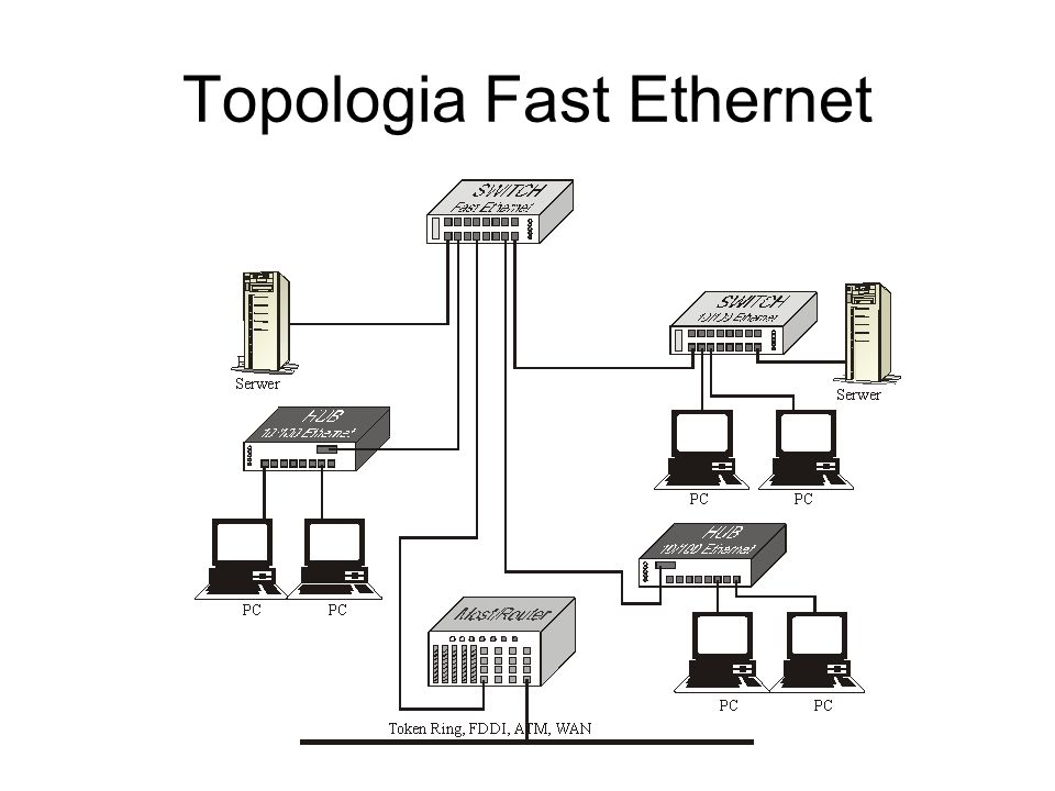 Topologia Fast Ethernet