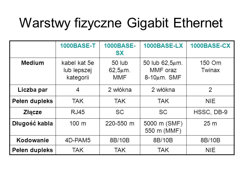 Warstwy fizyczne Gigabit Ethernet