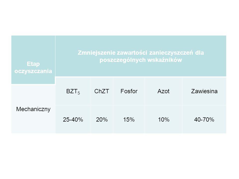 Zmniejszenie zawartości zanieczyszczeń dla poszczególnych wskaźników