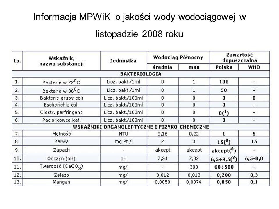 Informacja MPWiK o jakości wody wodociągowej w listopadzie 2008 roku
