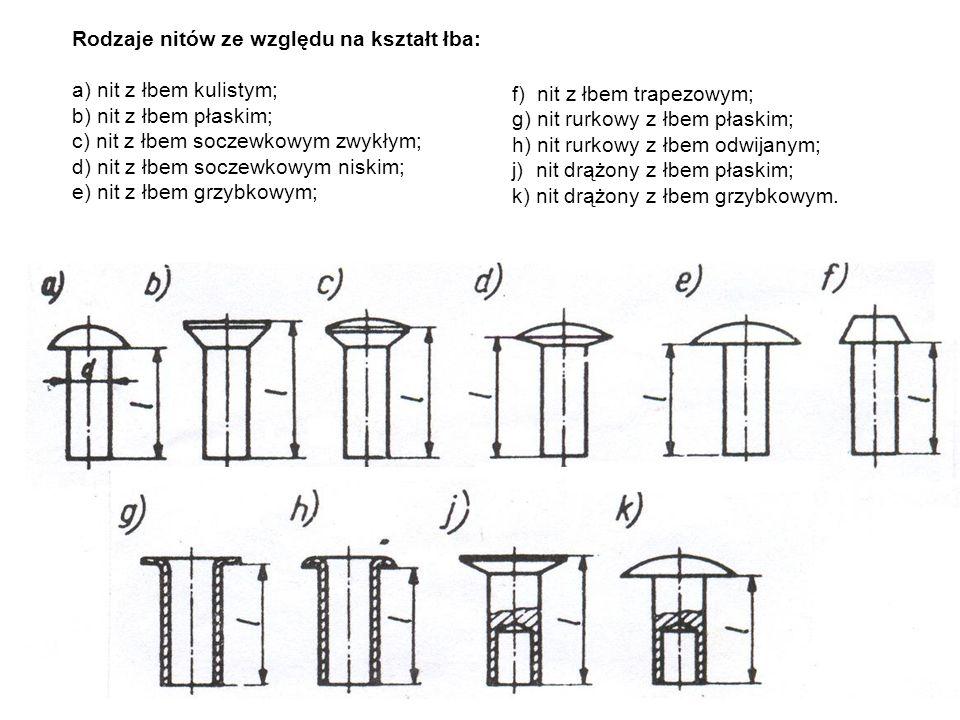 Rodzaje nitów ze względu na kształt łba: