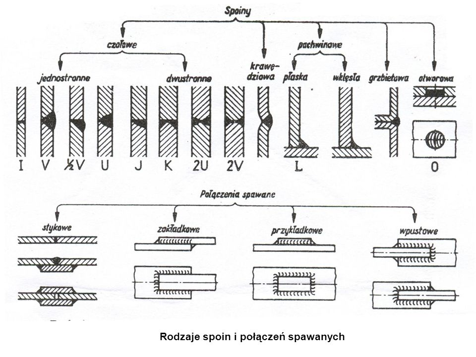 Rodzaje spoin i połączeń spawanych