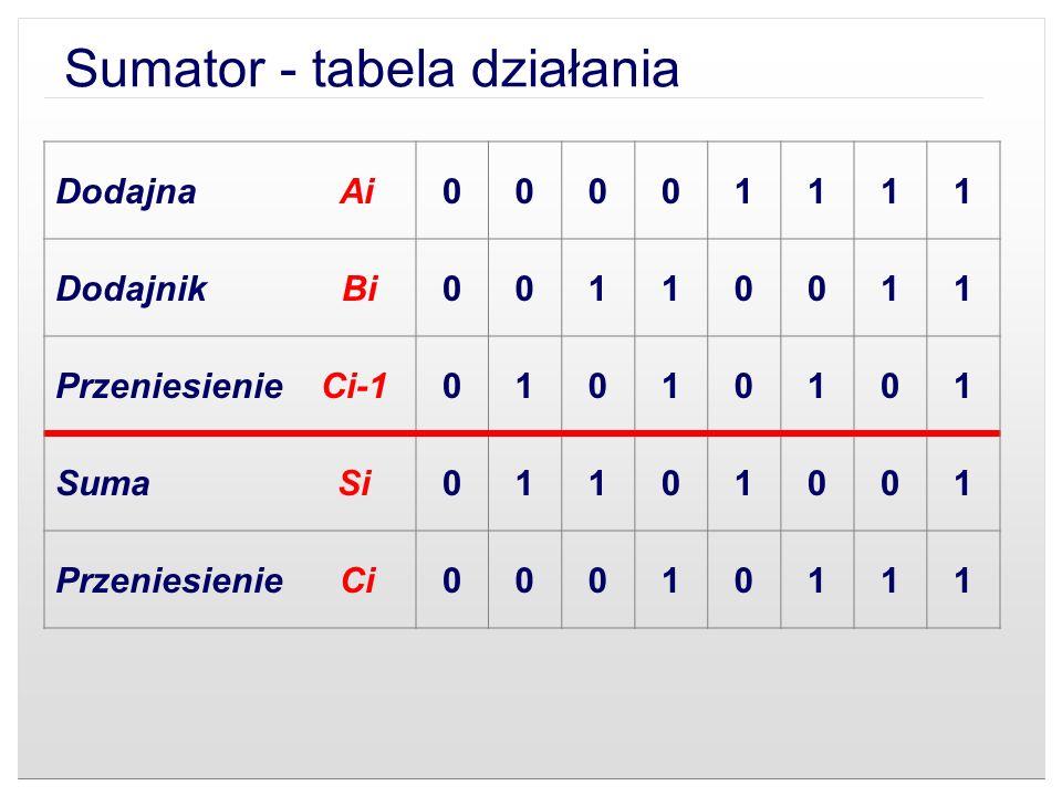 Sumator - tabela działania