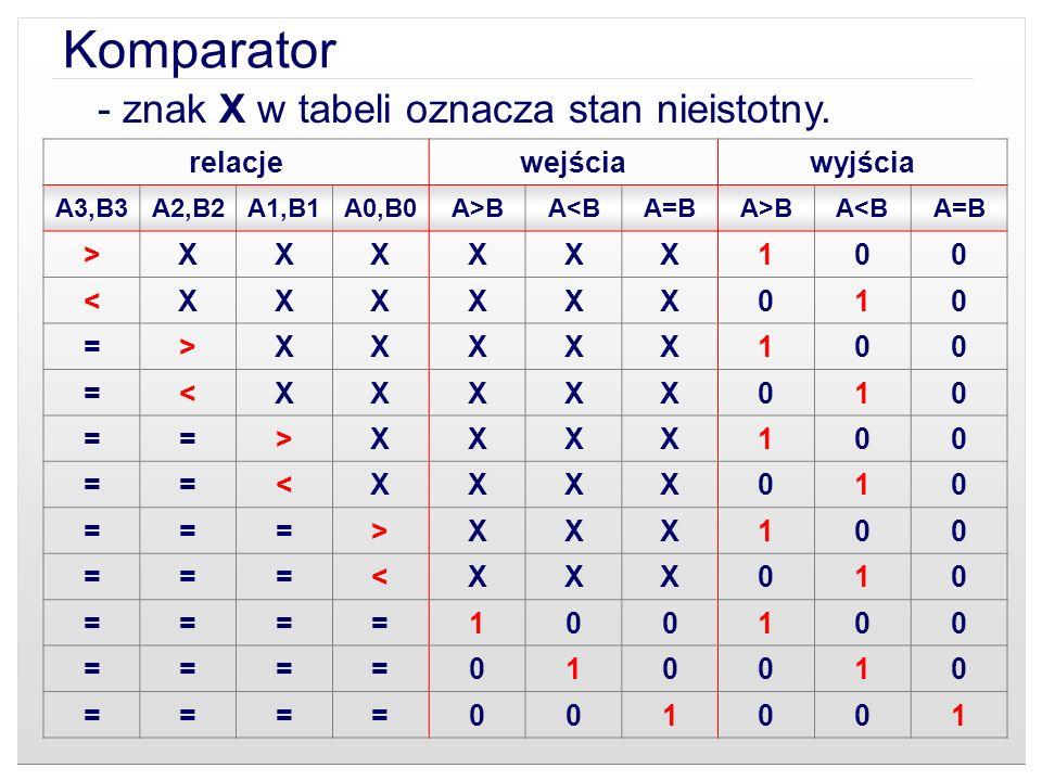 Komparator - znak X w tabeli oznacza stan nieistotny. relacje wejścia