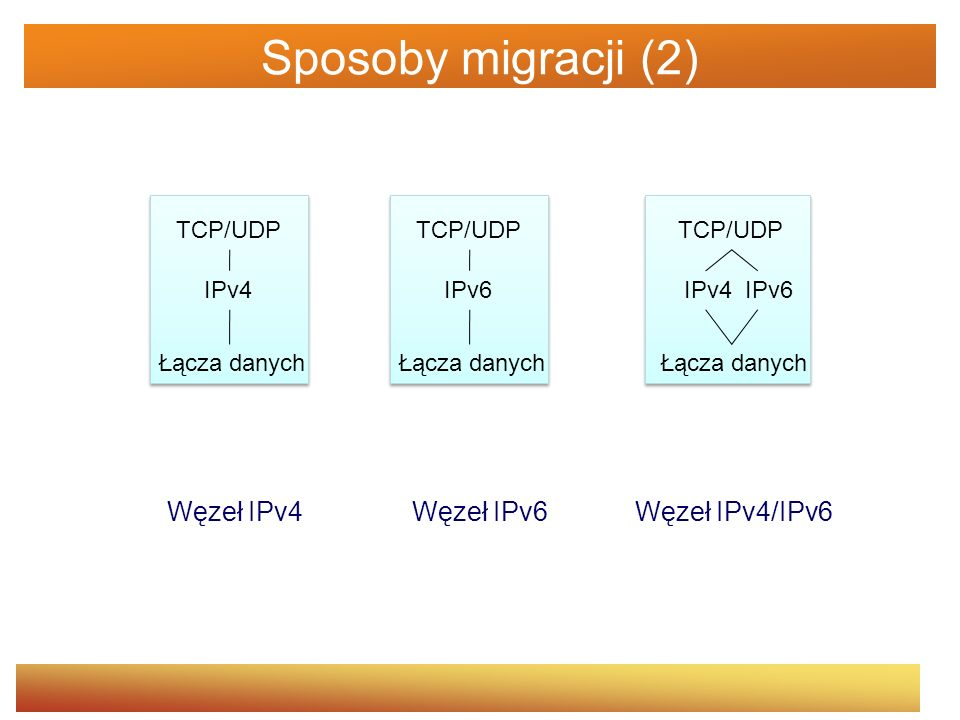 Sposoby migracji (2) Węzeł IPv4 Węzeł IPv6 Węzeł IPv4/IPv6 TCP/UDP