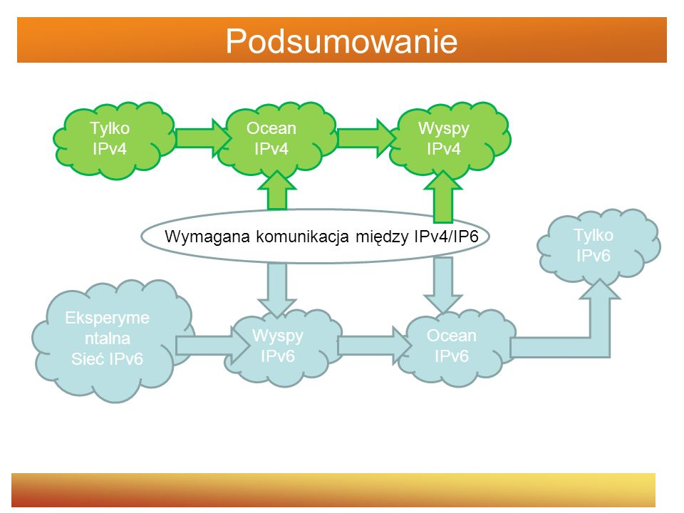 Podsumowanie Tylko IPv4 Ocean IPv4 Wyspy IPv4 Wyspy IPv6 Ocean IPv6
