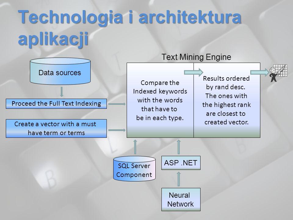 Technologia i architektura aplikacji