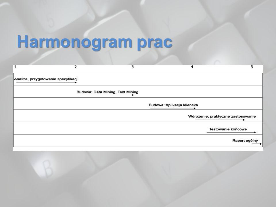 Harmonogram prac