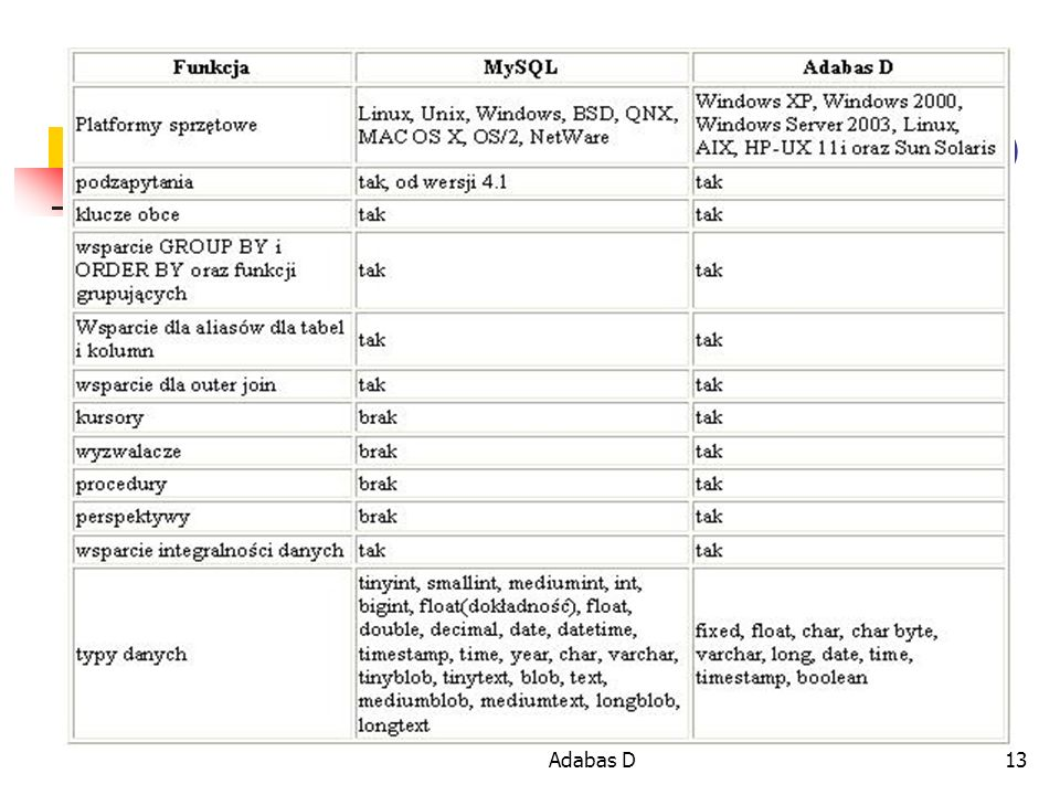 Porównanie MySQL i Adabas D