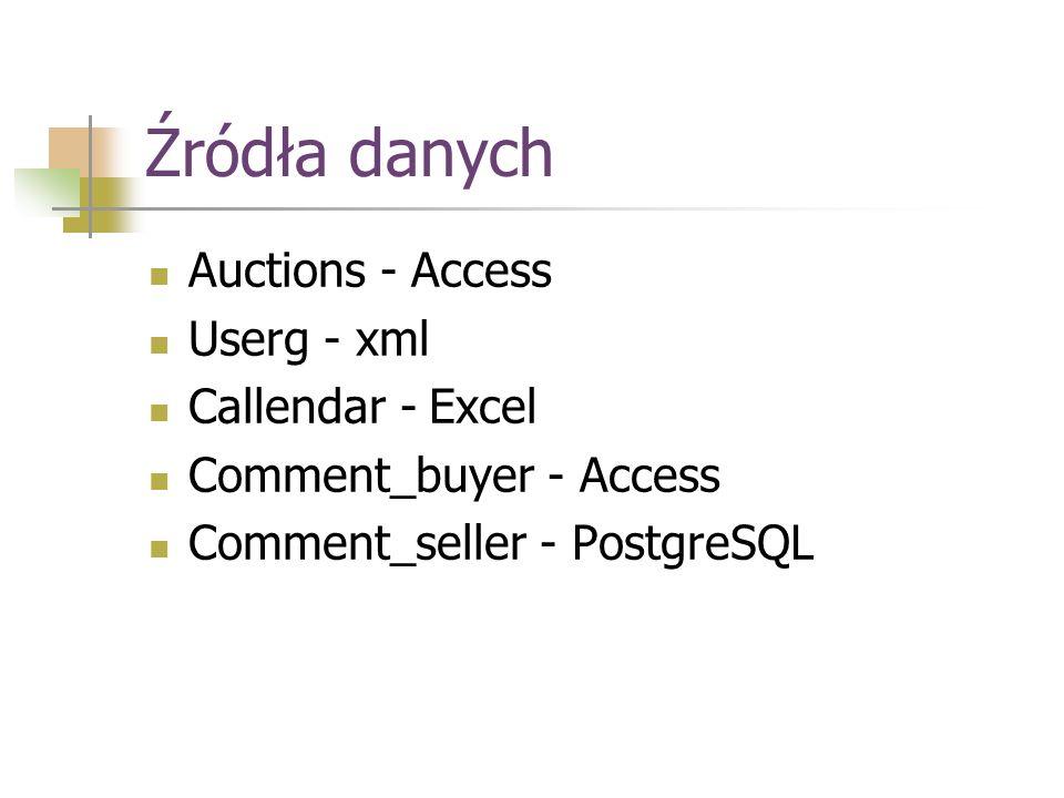 Źródła danych Auctions - Access Userg - xml Callendar - Excel