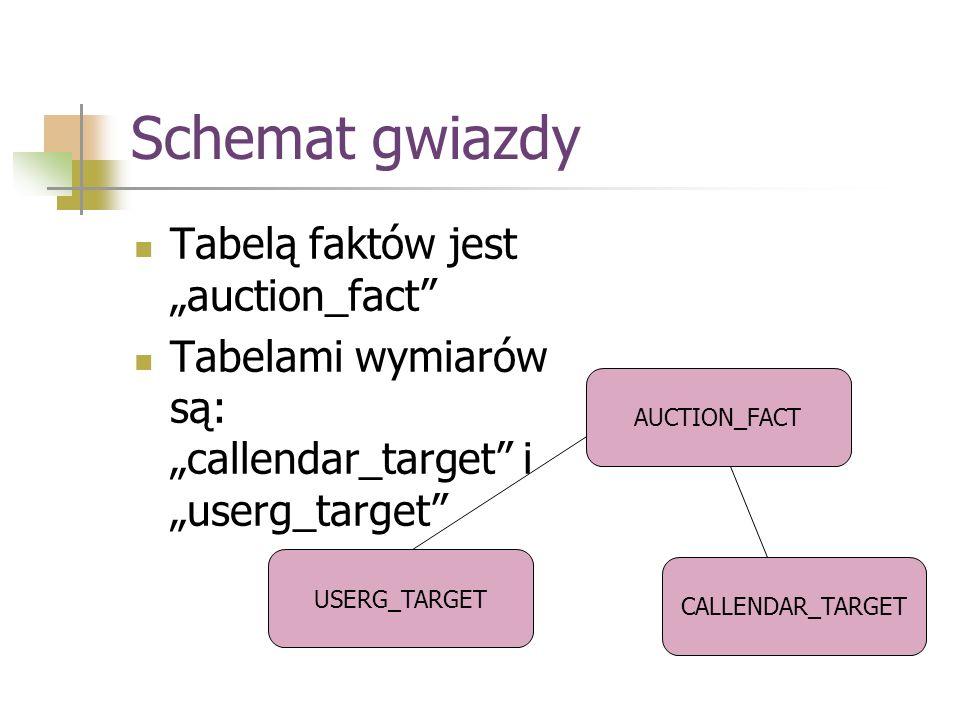 """Schemat gwiazdy Tabelą faktów jest """"auction_fact"""