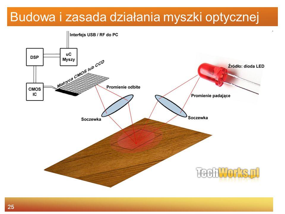 Budowa i zasada działania myszki optycznej