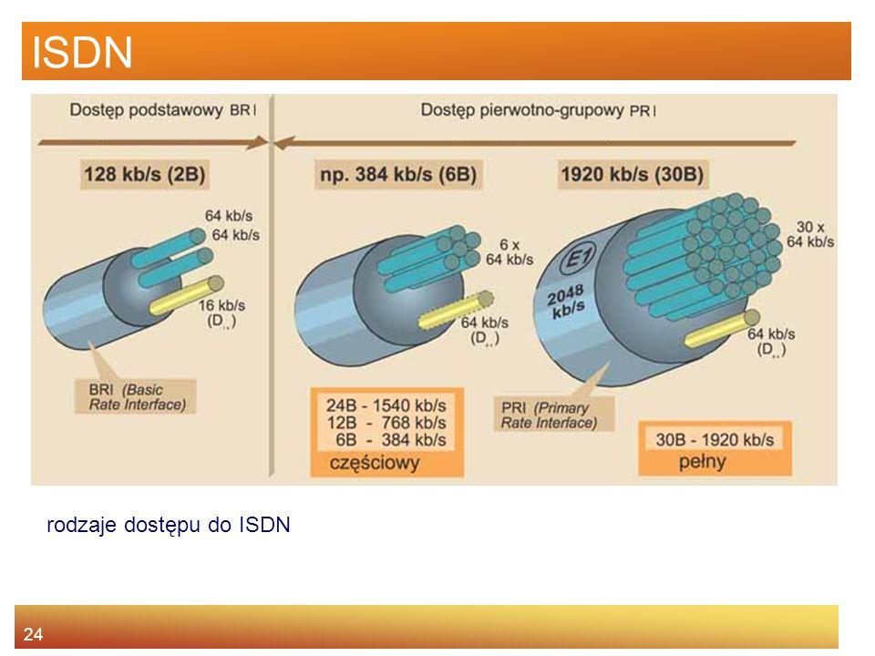 ISDN rodzaje dostępu do ISDN