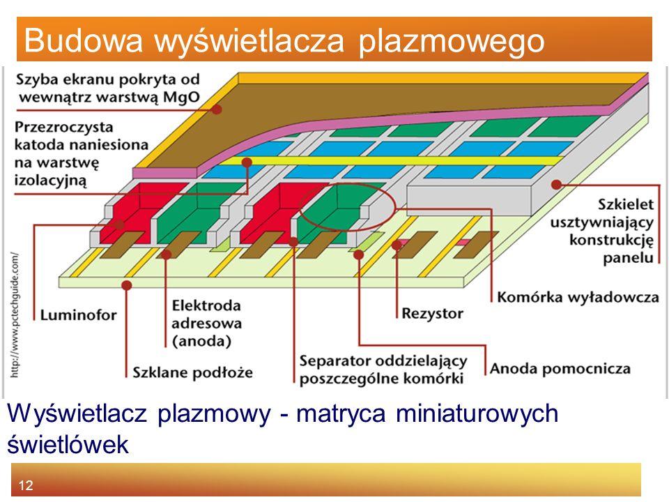 Budowa wyświetlacza plazmowego