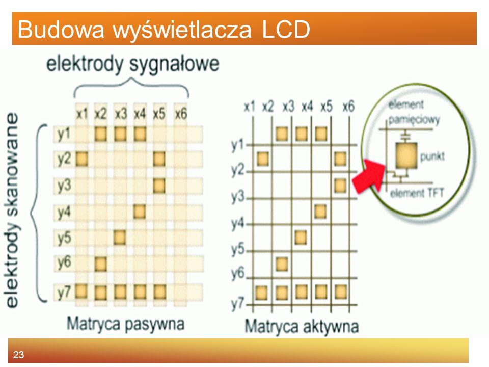 Budowa wyświetlacza LCD