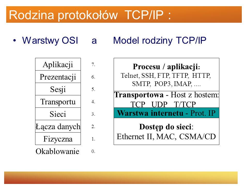 Rodzina protokołów TCP/IP :