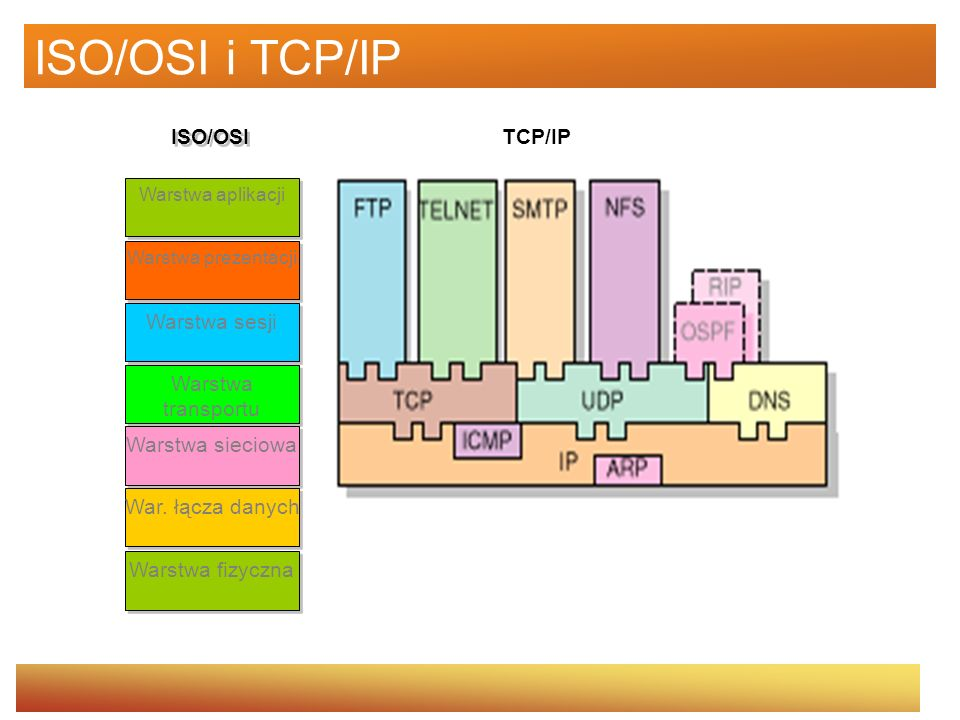 ISO/OSI i TCP/IP Warstwa sesji Warstwa transportu Warstwa sieciowa