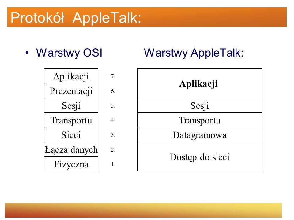 Protokół AppleTalk: Warstwy OSI Warstwy AppleTalk: Aplikacji Aplikacji