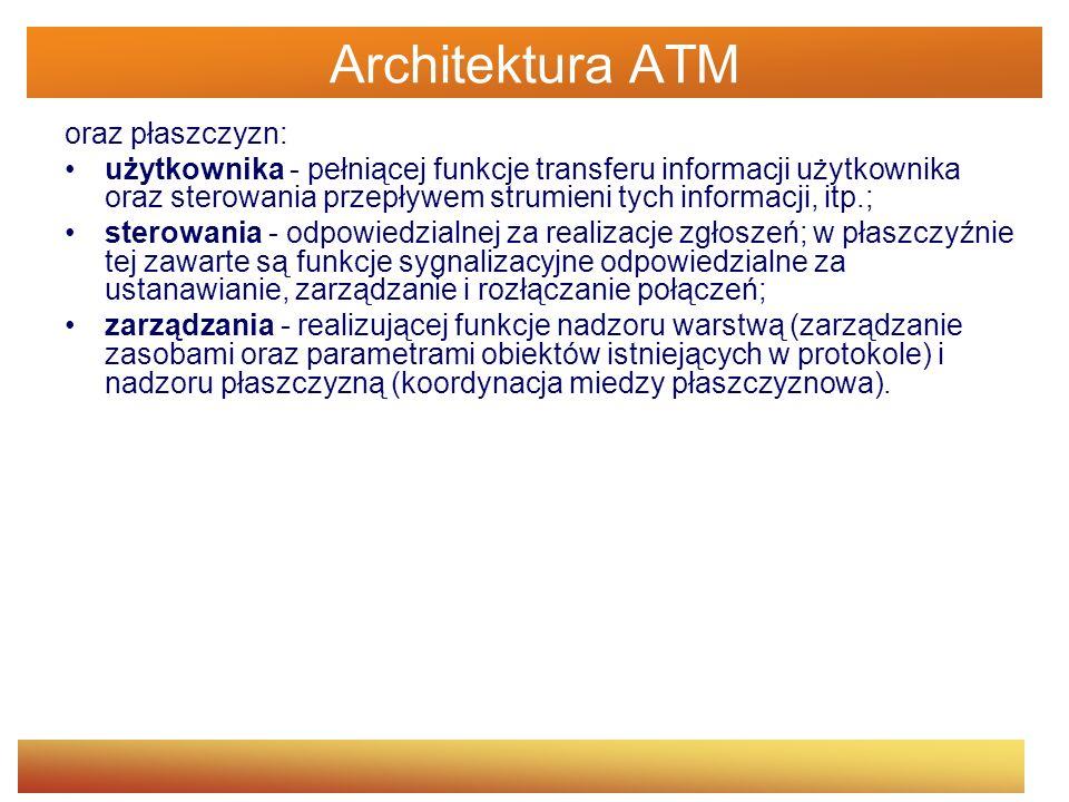 Architektura ATM oraz płaszczyzn: