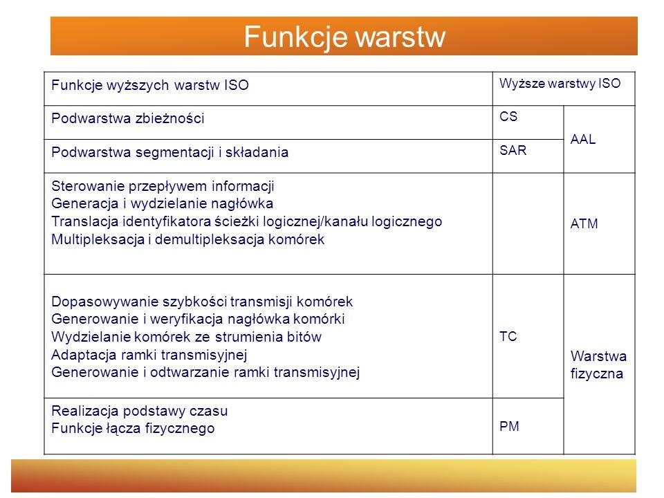 Funkcje warstw Funkcje wyższych warstw ISO Podwarstwa zbieżności