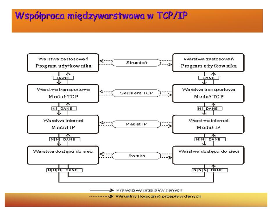 Współpraca międzywarstwowa w TCP/IP