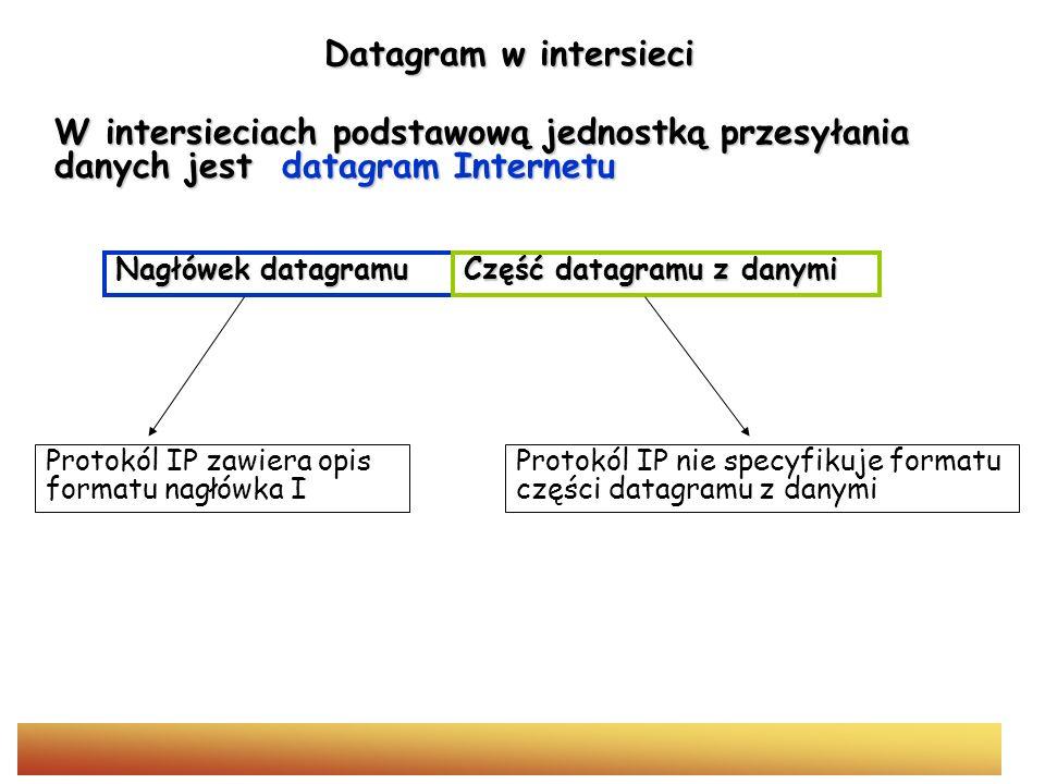 Datagram w intersieci W intersieciach podstawową jednostką przesyłania danych jest datagram Internetu.