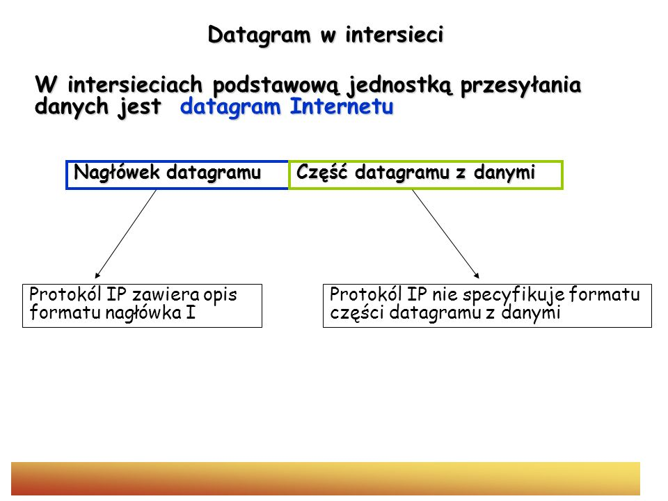 Datagram w intersieciW intersieciach podstawową jednostką przesyłania danych jest datagram Internetu.