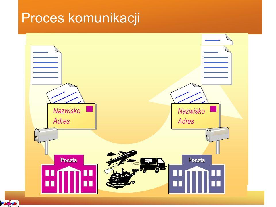 Proces komunikacji Nazwisko Adres Nazwisko Adres Nazwisko Adres