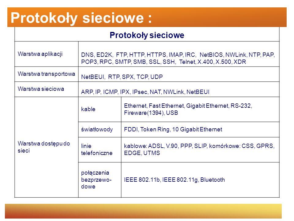 Protokoły sieciowe : Protokoły sieciowe Warstwa aplikacji