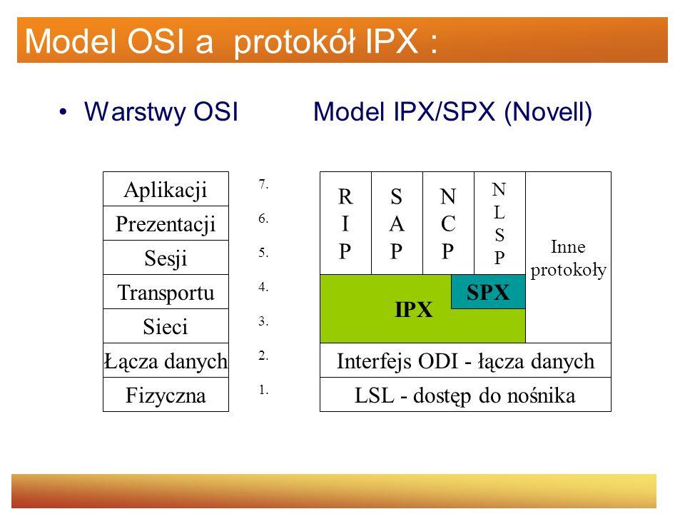 Model OSI a protokół IPX :