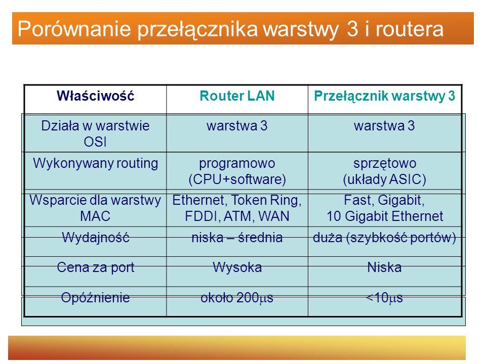 Porównanie przełącznika warstwy 3 i routera