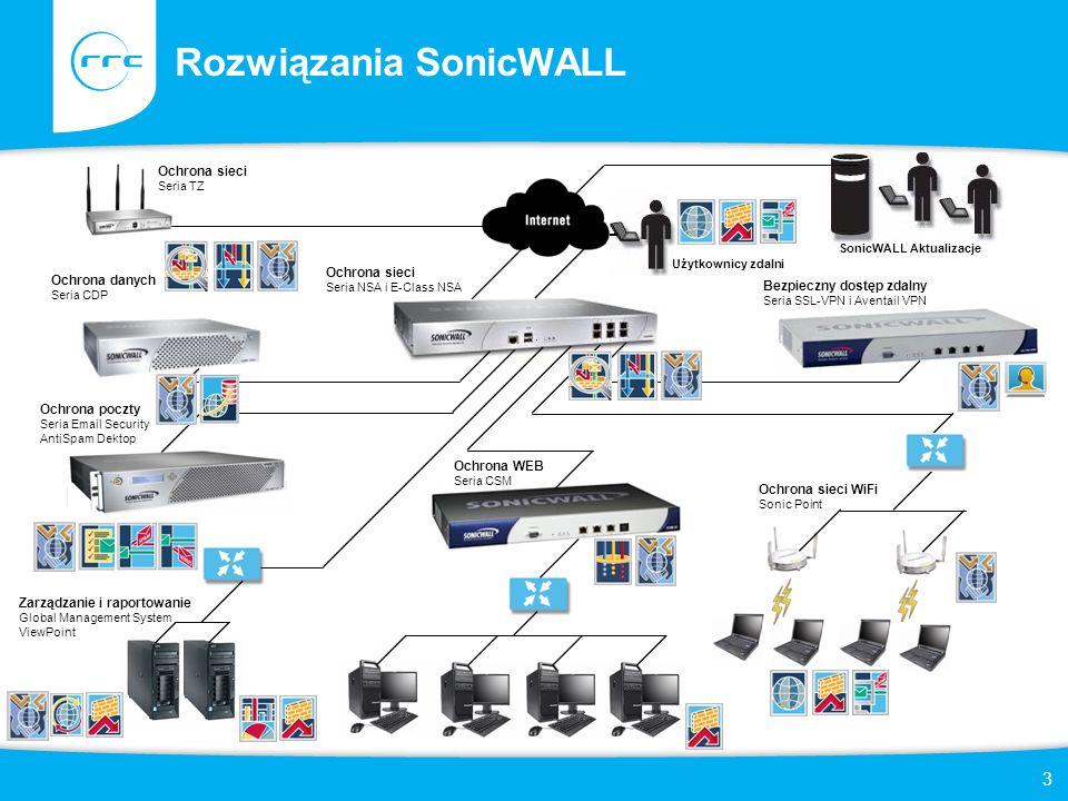 Rozwiązania SonicWALL