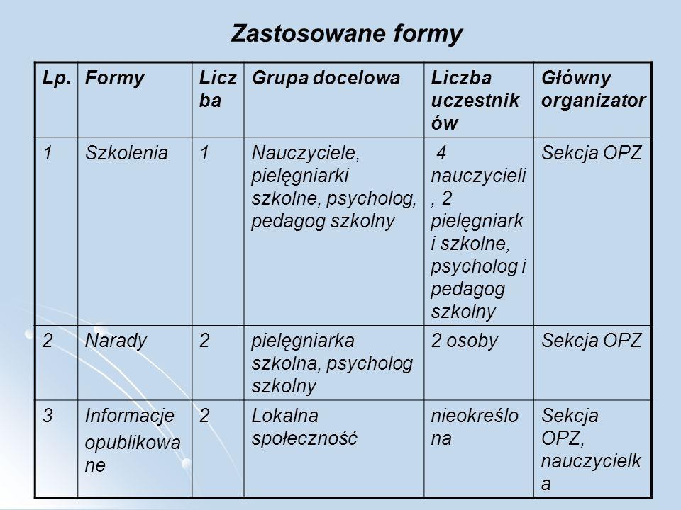 Zastosowane formy Lp. Formy Liczba Grupa docelowa Liczba uczestników