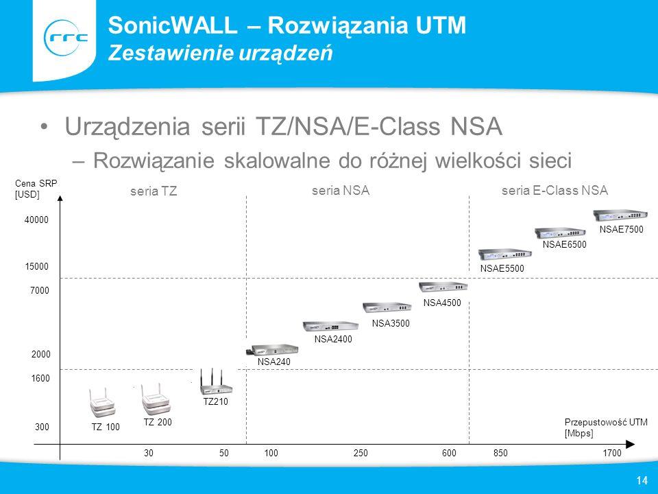 SonicWALL – Rozwiązania UTM Zestawienie urządzeń