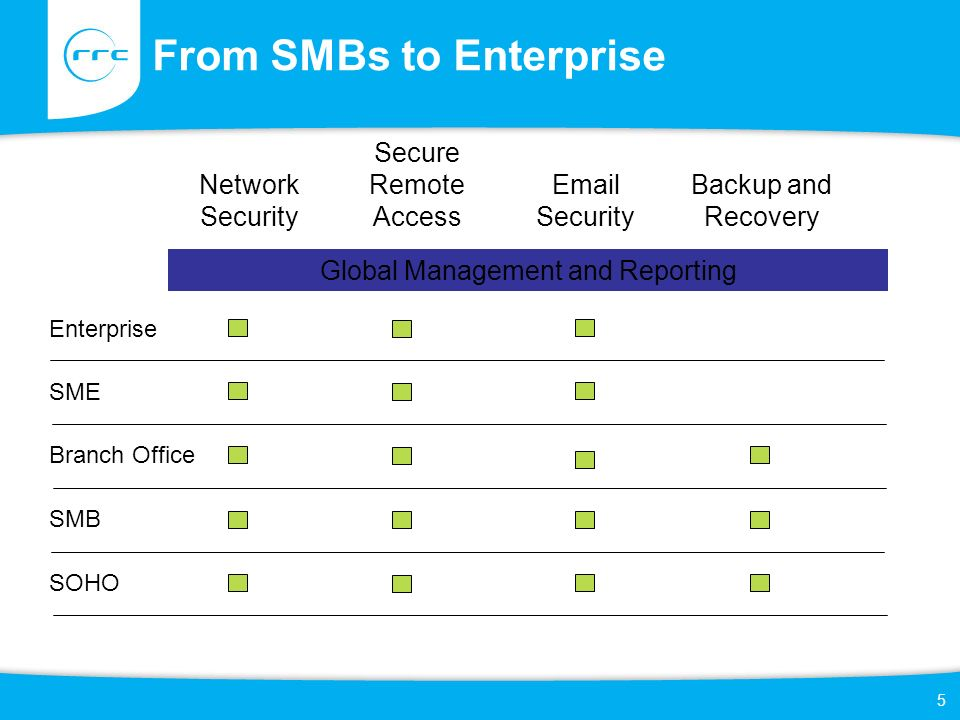 From SMBs to Enterprise