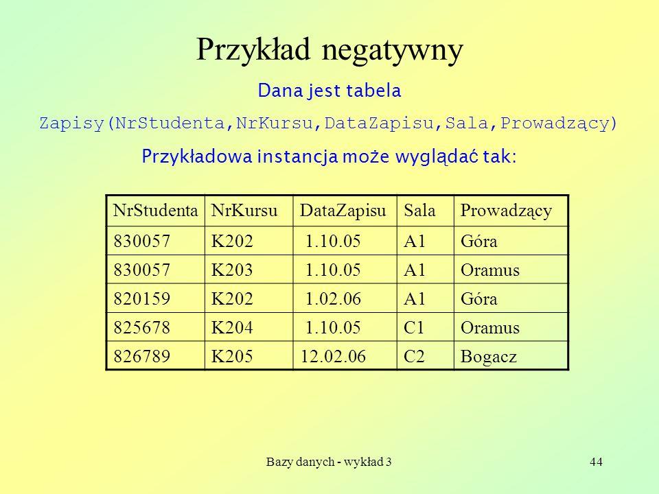 Przykład negatywny Dana jest tabela