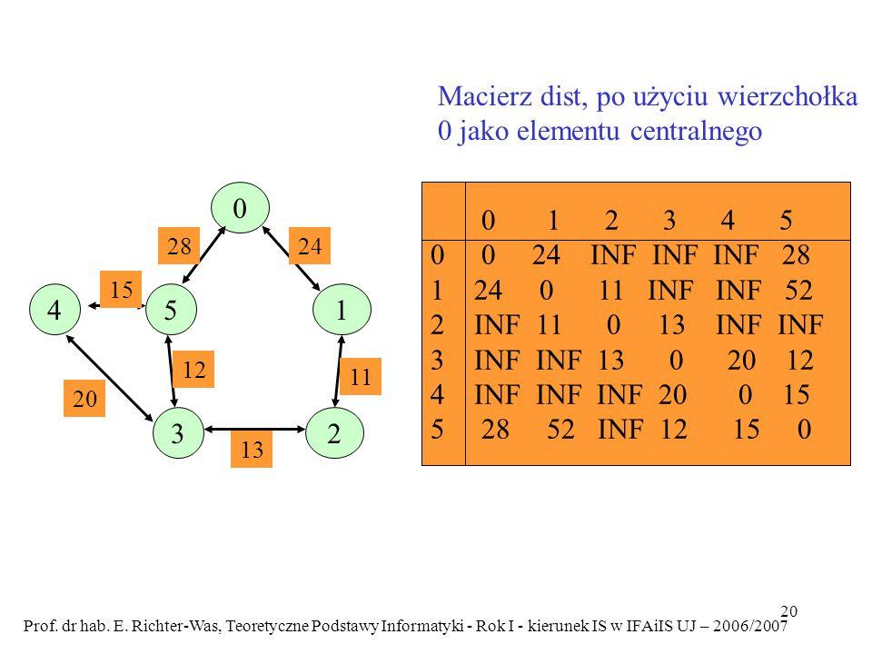 Macierz dist, po użyciu wierzchołka 0 jako elementu centralnego