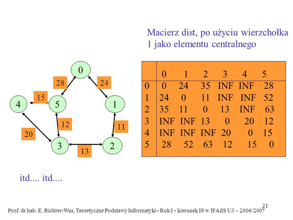 Macierz dist, po użyciu wierzchołka 1 jako elementu centralnego
