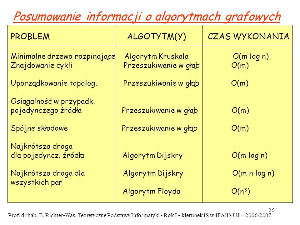 Posumowanie informacji o algorytmach grafowych