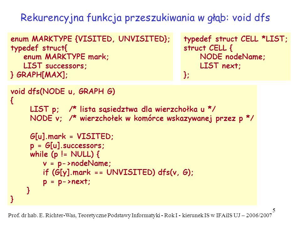 Rekurencyjna funkcja przeszukiwania w głąb: void dfs