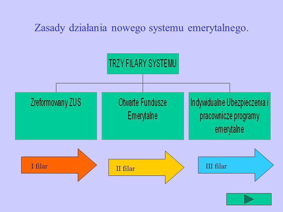 Zasady działania nowego systemu emerytalnego.