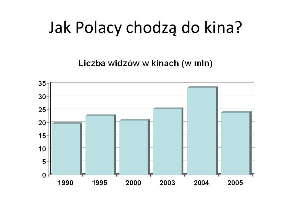 Jak Polacy chodzą do kina