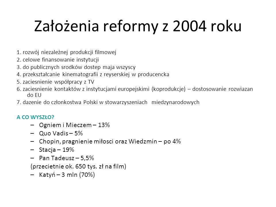 Założenia reformy z 2004 roku