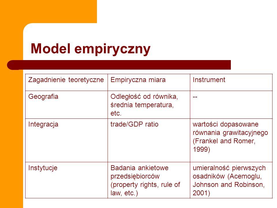 Model empiryczny Zagadnienie teoretyczne Empiryczna miara Instrument